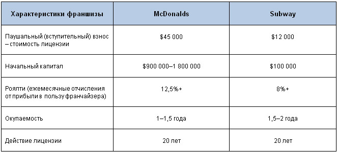 Цена на франшизу Макдональдс и Сабвэй