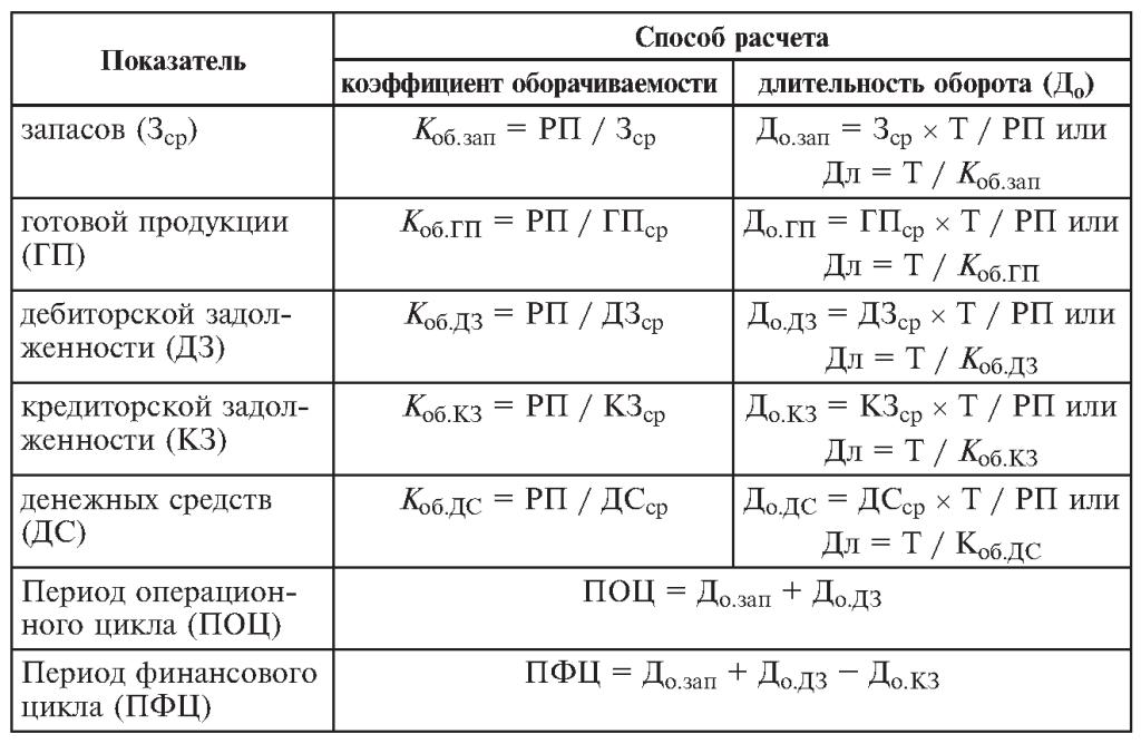 Коэффициент оборачиваемости оборотных средств - формула