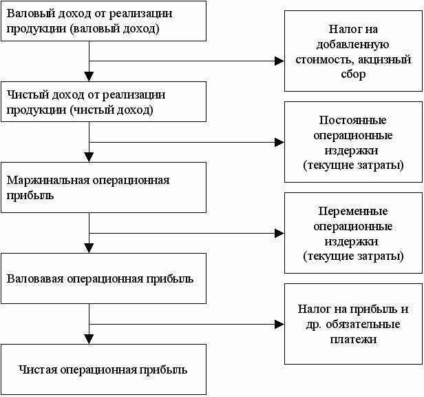 Операционная прибыль формула